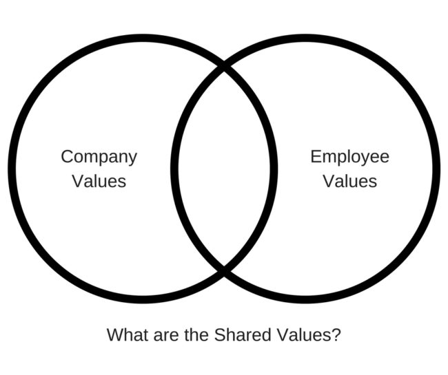 Corporate Values Exercise